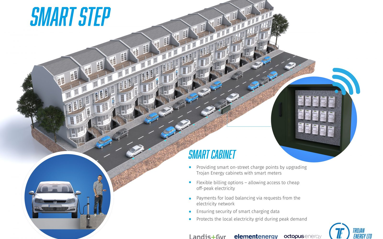 A CGI of the smart charging system, with 15 smart meters located in the cabinet so there is one for each chargepoint. Image: Element Energy