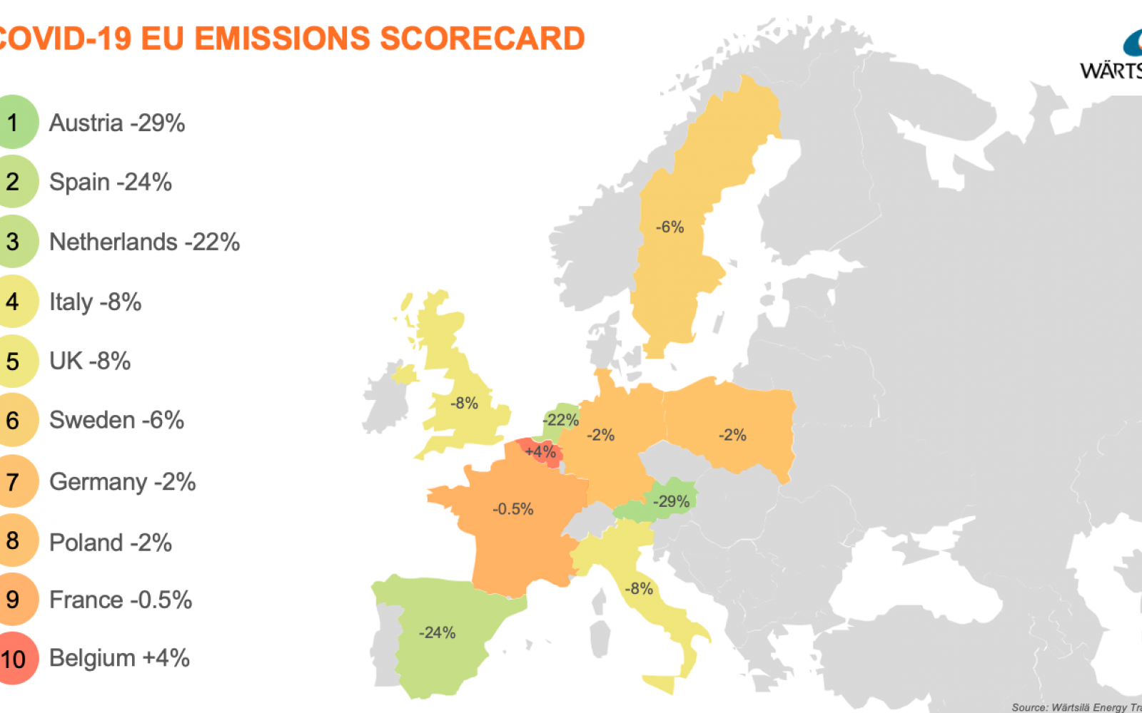 The COVID-19 European carbon scorecard. Image: Wärtsilä.