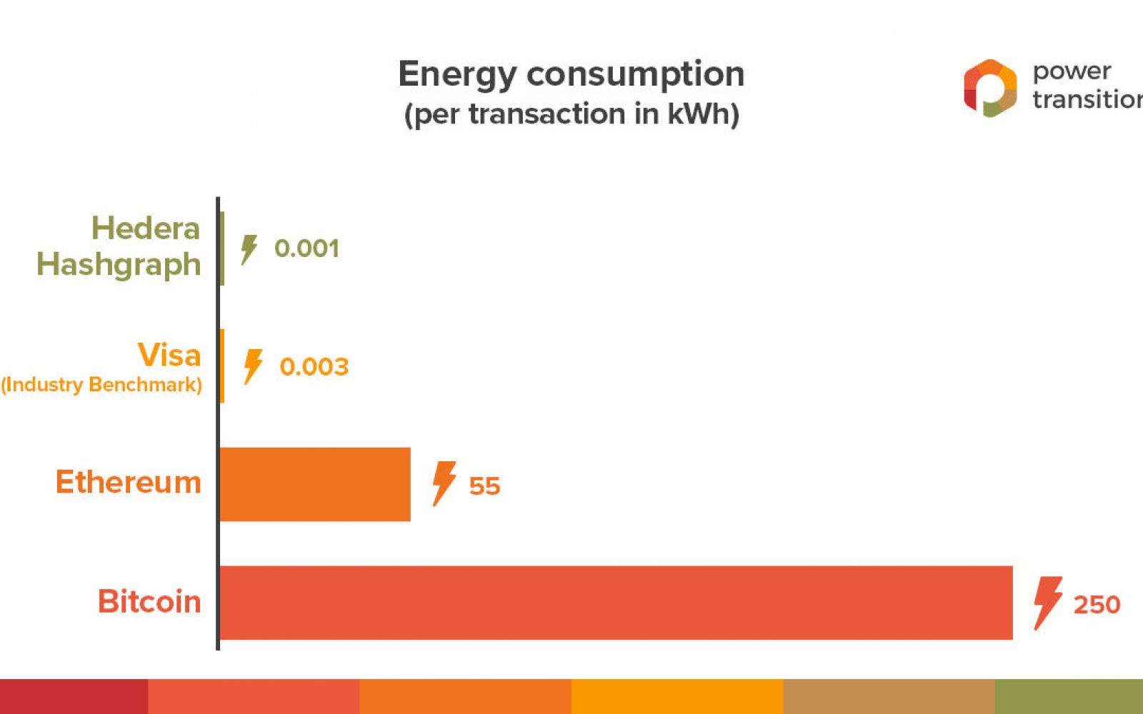 Power Transition claims its platform uses less energy than Bitcoin. Image: Power Transition.