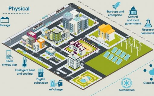 Keele's SEND Project will deliver numerous benefits to the university. Image: Siemens.