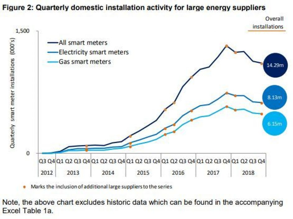 Concern as government stats reveal smart meter install rates