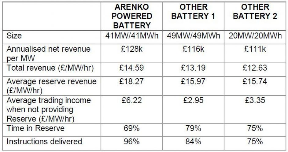 A summary of the batteries participating for the duration of the trial. Image: Arenko.