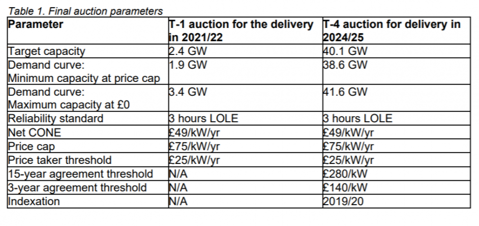 The final auction parameters. Image: BEIS.