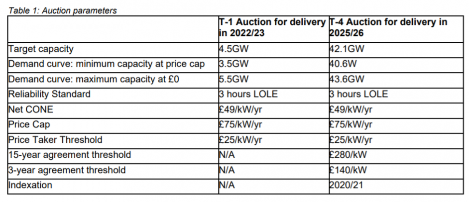 The parameters for the T-1 2022/23 and T-4 2025/26 Capacity Market auctions. Image: BEIS.