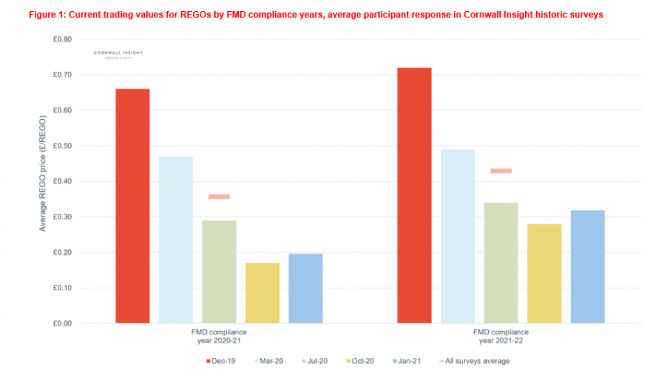 Trading values for REGOs by FMD compliance years, average participant response in historic Cornwall Insight surveys. Image: Cornwall Insight.