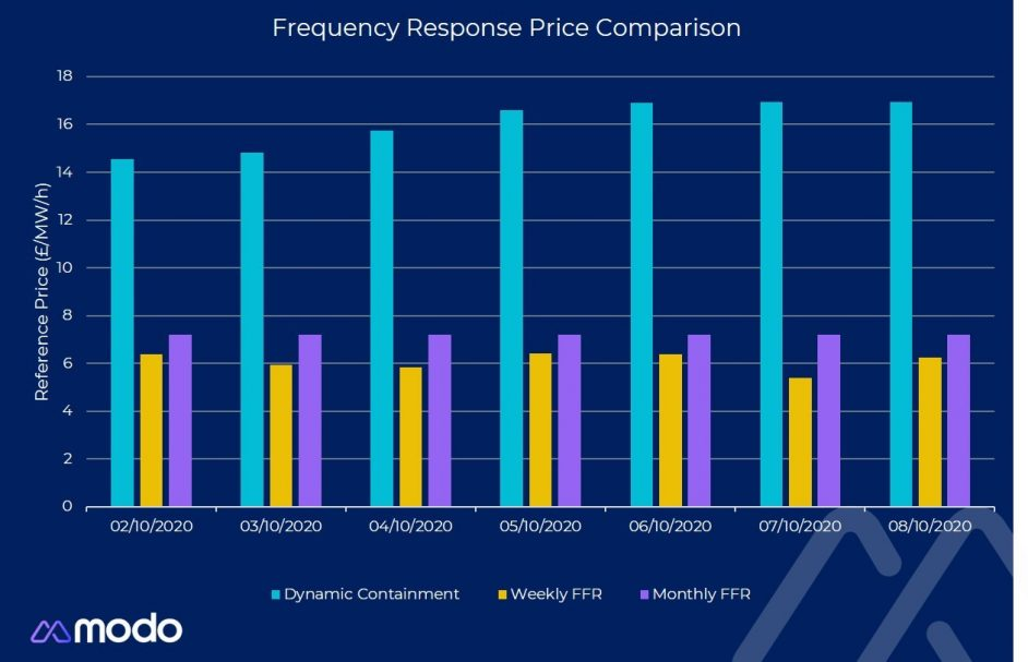 Price formation in the first week of Dynamic Containment auctions relative to FFR. Image: Modo Energy.