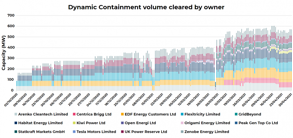 Dynamic Containment volumes have been steadily increasing since October 2020, but there have been notable days in January and March which saw volumes exit to chase higher prices in the wholesale market. Image: LCP Energy Analytics