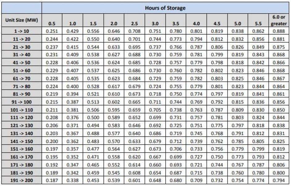 De Rating Curves For Other Storage Units By Initial Capacity And Duration Of Storage At Full Output