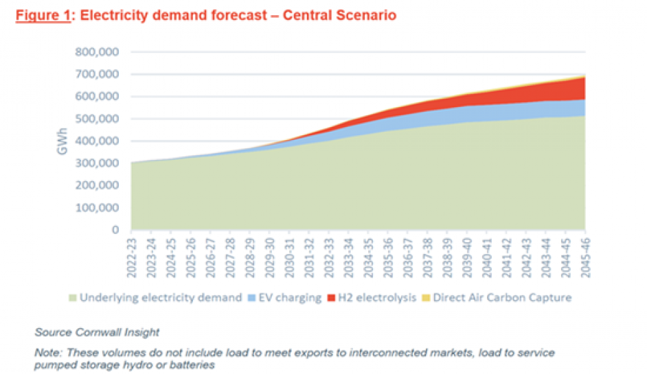 Electricity demand in Cornwall Insight's Central scenario. Image: Cornwall Insight