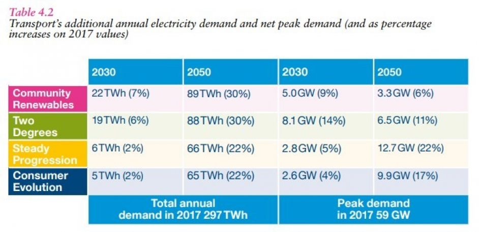 Image taken from National Grid Future Energy Scenarios 2018.