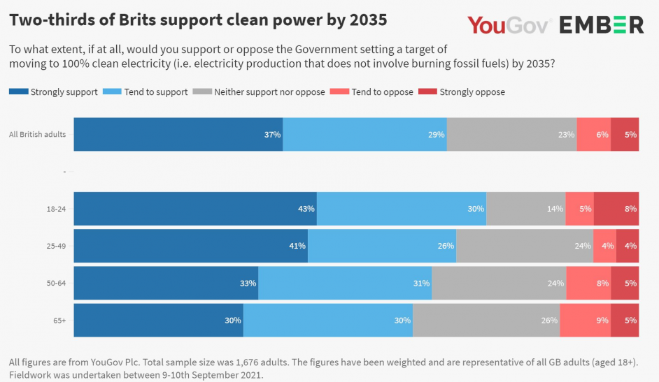 Overall 66% of British adults support a 2035 target. Image: Ember.