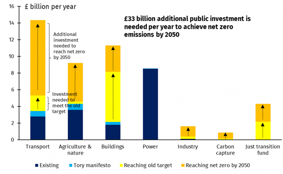 Spending would need to increase by an extra £33 billion per year. Image: IPPR.
