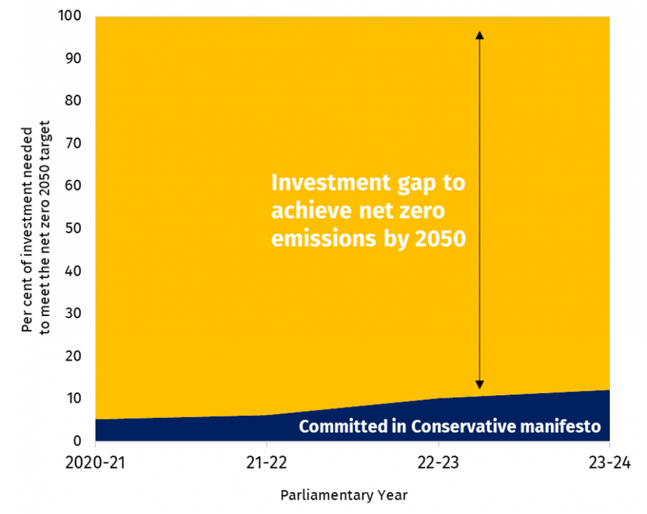 The government's manifesto pledges for public investment are less than 10% of what is needed for a 2050 net zero. Image: IPPR.