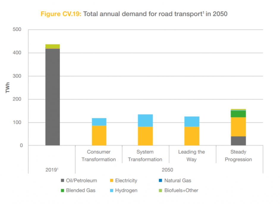 Demand from transport across the four scenarios in 2050. Image: National Grid ESO.