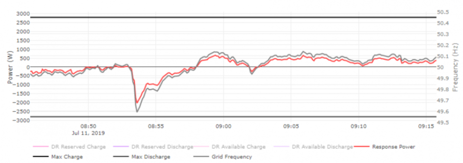 A graph illustrating the drop in frequency. Image: Social Energy