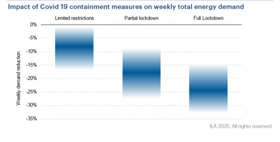 Reductions in energy demand have been dependent on how strict lockdown measures have been. Image: IEA.