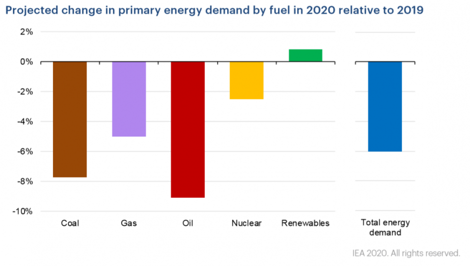 Renewables are set to be the only fuel type to grow. Image: IEA.