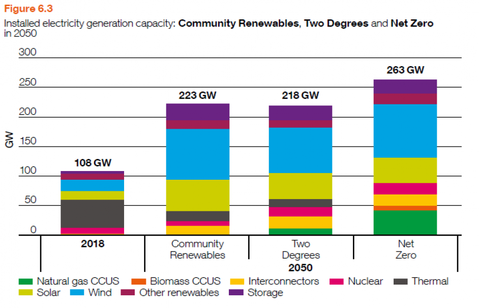 Installed generation capacity in 2050 across three scenarios: Community Renewables, Two Degrees, and net zero. Image: National Grid ESO