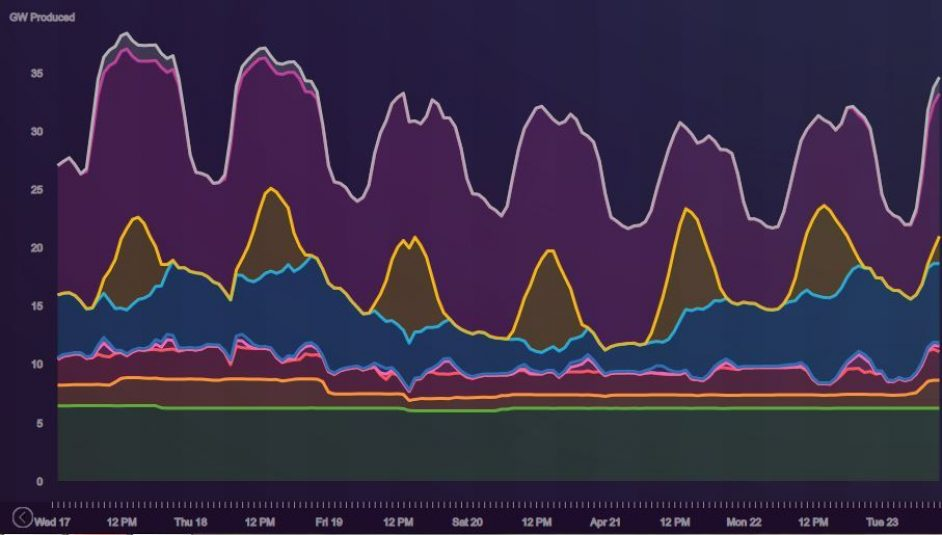 Image: Drax Electricity Insights.