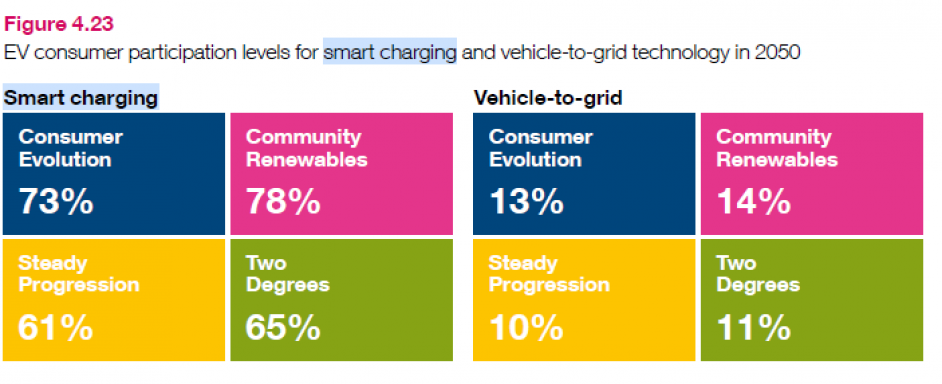 Participation levels of smart charging and V2G in 2050. Image: National Grid ESO.