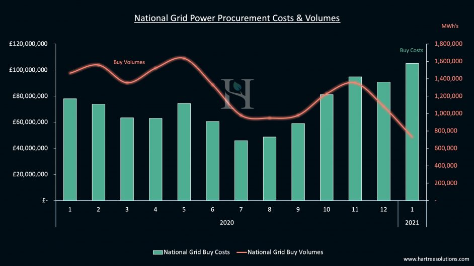 National Grid power procurement costs and volumes. Image: Hartree Solutions.