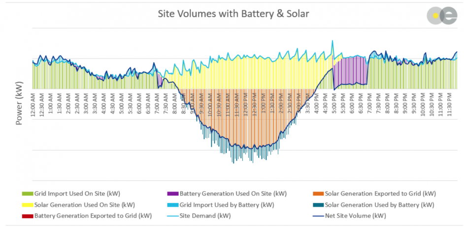 Figure 3: Impact of battery on industrial site with co-located solar