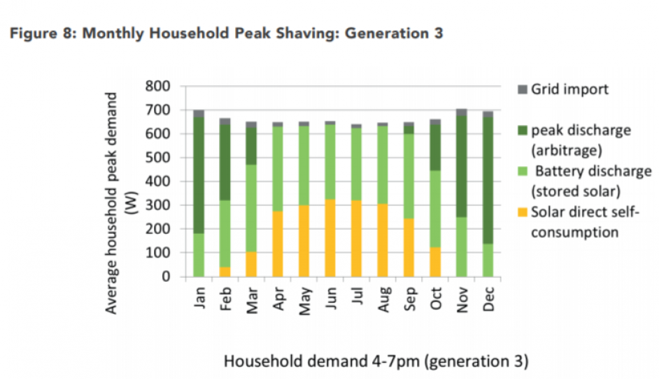 Monthly household peak shaving for Generation 3 homes. Image: STA