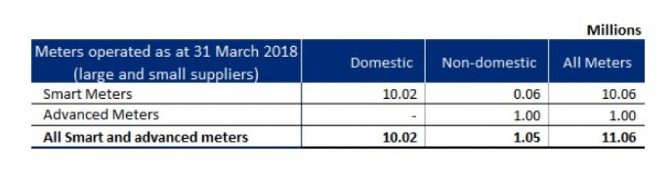 Smart Meters Quarterly Report to end March 2018 Great Britain