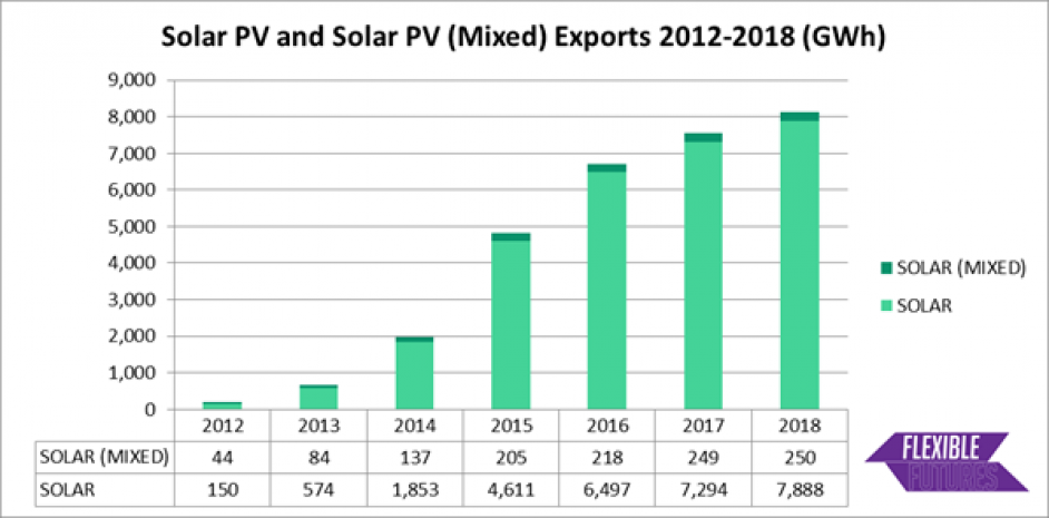 The increase in solar exports, with both conventional solar and solar that behaves unusually, likely due to co-location, recorded. Image: ElectraLink/REA