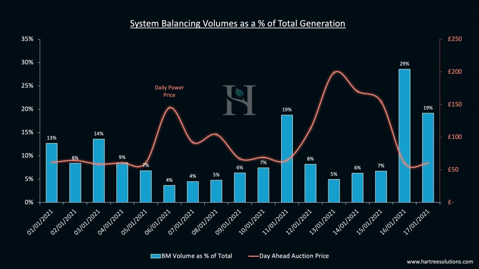 System Balancing volumes as a % of total generation. Image: Hartree Solutions.