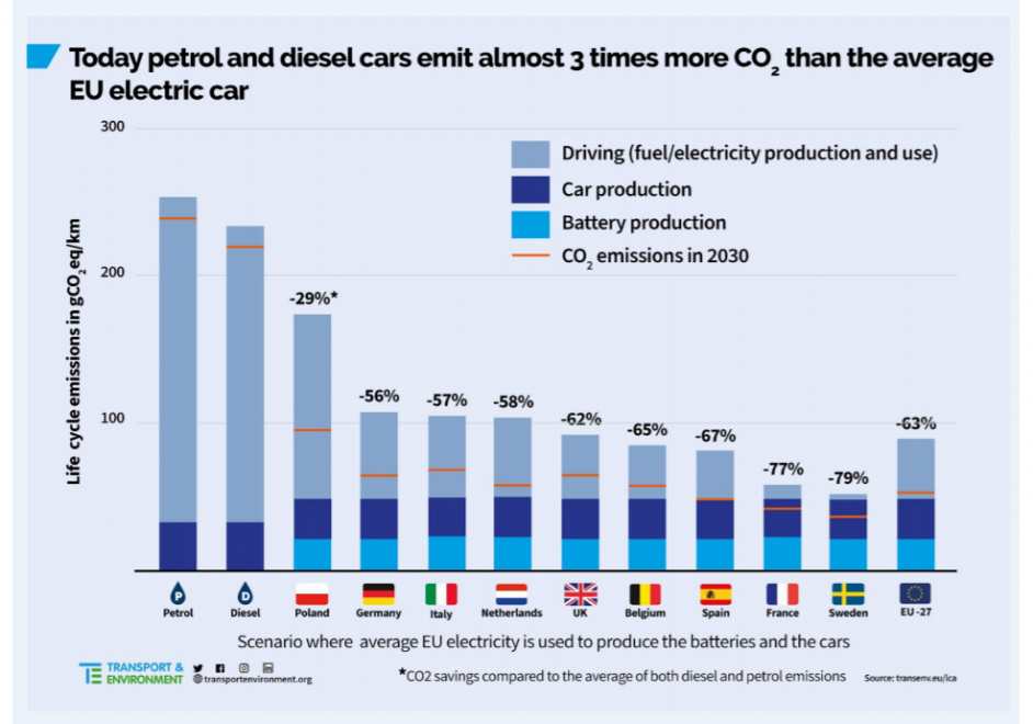 Across the EU, emissions for EVs are on average a third of conventional cars. Image: T&E.