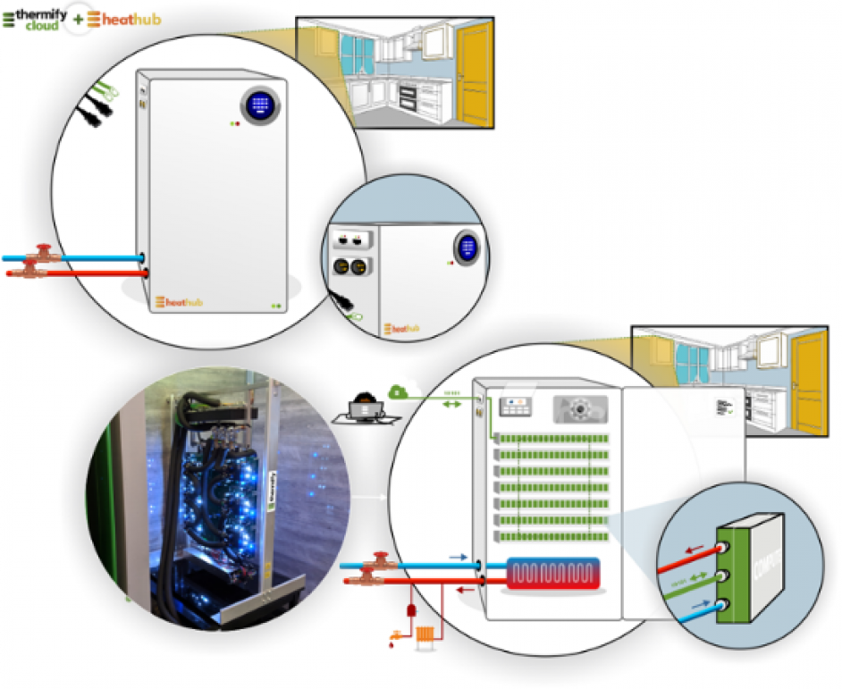 Thermify will sign contracts for distributed data processing services, the funds from which will subsidise the cost of the heat to the homeowner. Image: Thermify.