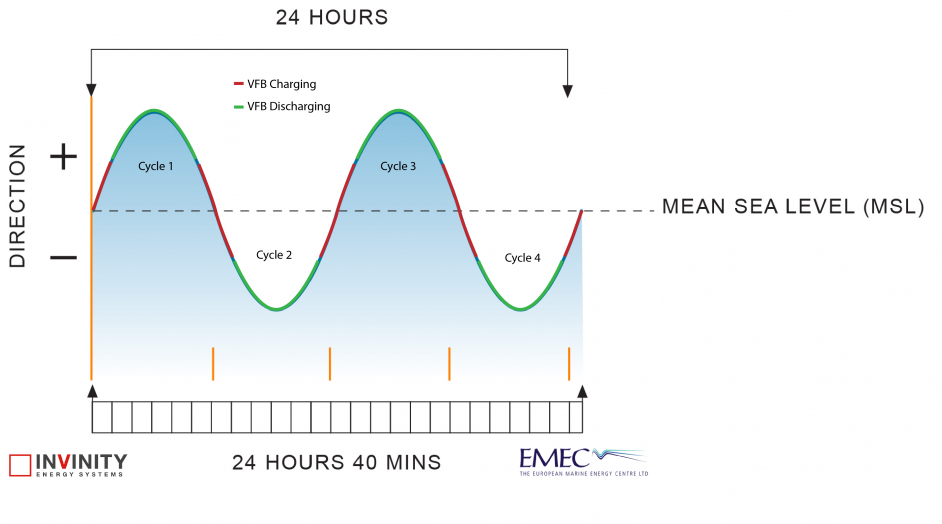 Tidal flow graph, illustrating battery charging and discharging. Image: EMEC and Invinity.