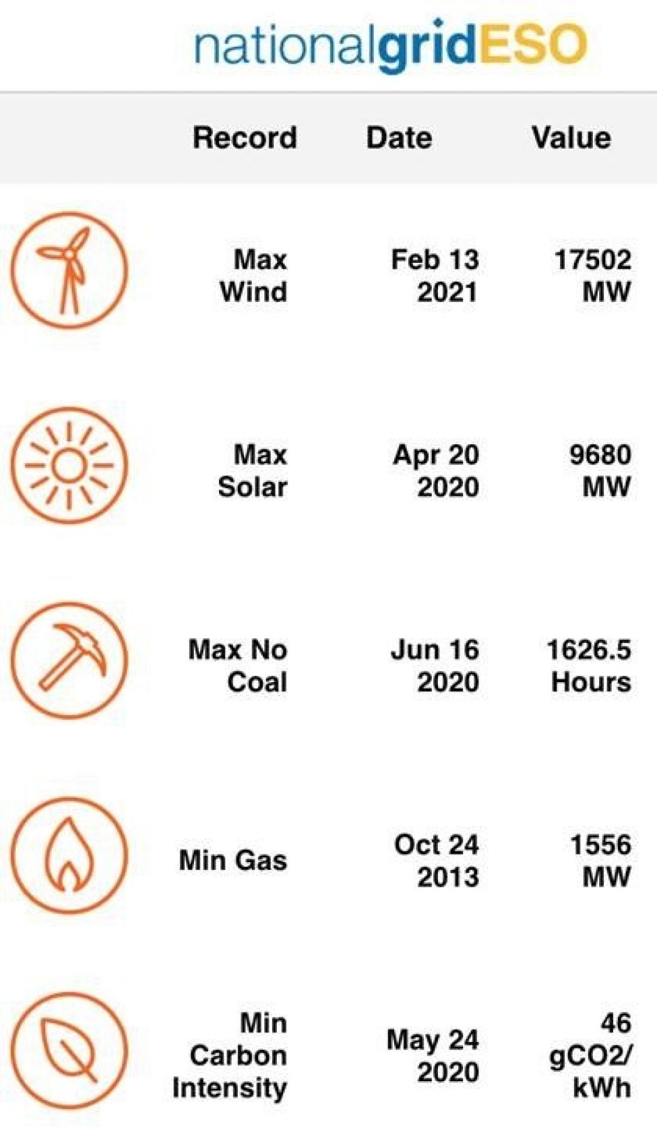 Numerous renewable generation records have been smashed over the past year. Image: National Grid ESO.