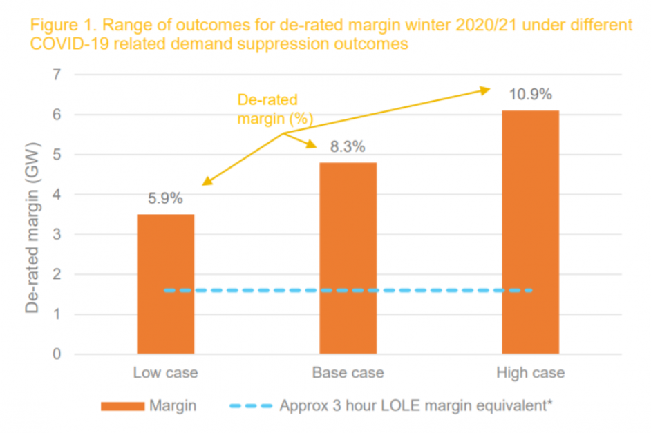 De-rated margin forecasts for winter 2020/21. Image: National Grid ESO