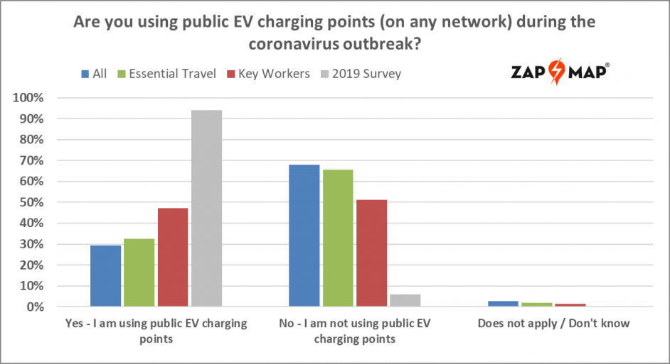 Use of public chargers compared to 2019's survey. Image: Zap-Map.