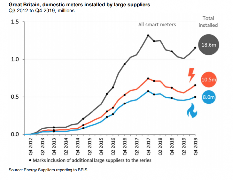The rate of installation of smart meters between 2012 and 2019. Image: BEIS.