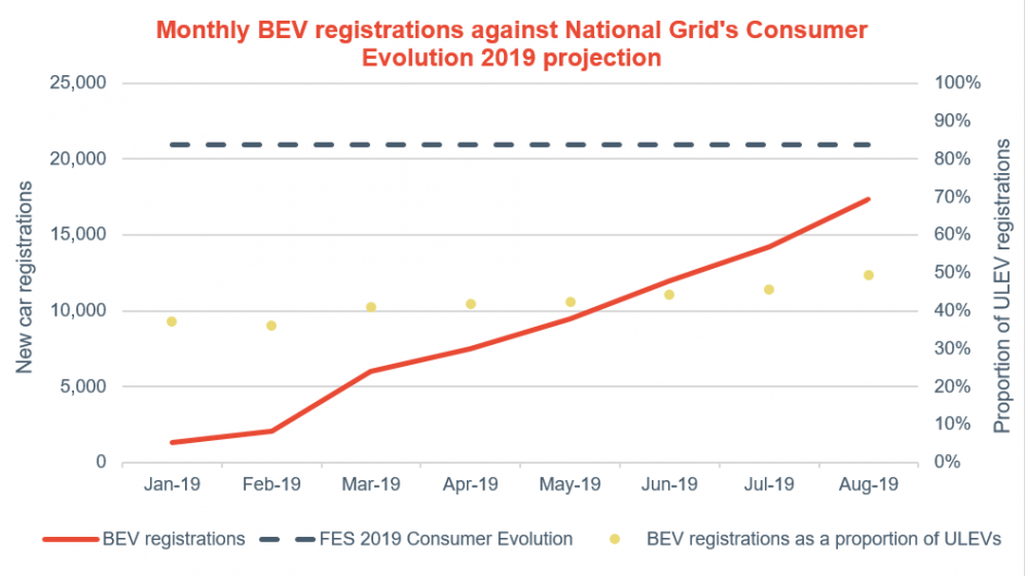 Registrations of battery electric vehicles against National Grid's Consumer Evolution predictions. Image: Cornwall Insight.