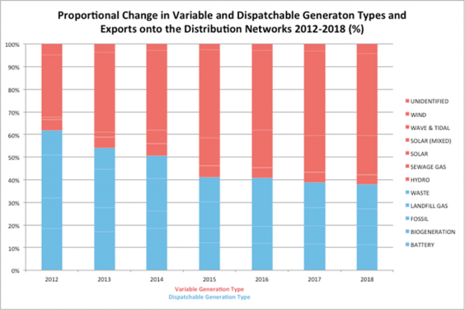 Exports from dispatchable and variable generation between 2012 and 2018. Image: ElectraLink/REA