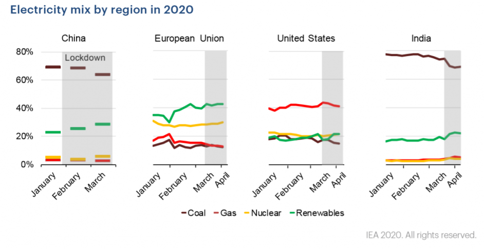 The electricity mix for China, the EU, US and India. Image: IEA.