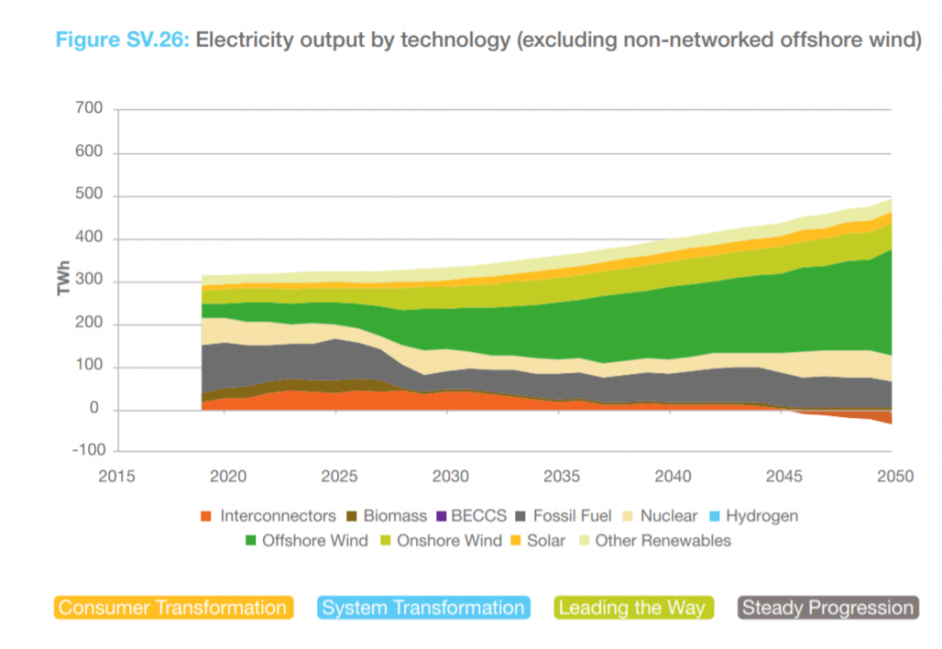 Electricity output by technology type out to 2050. Image: National Grid ESO.