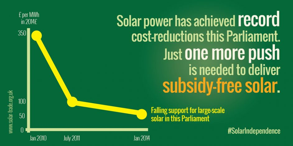 Explaining solar power woes – and the solution