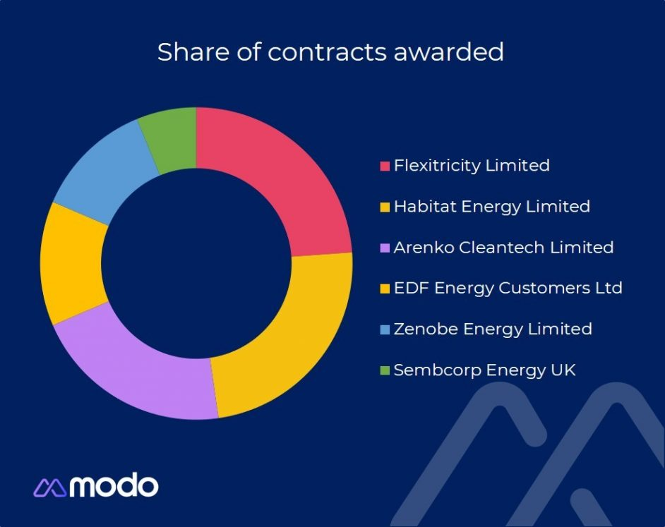 The share of successful contracts as of 26 October. Image: Modo Energy.