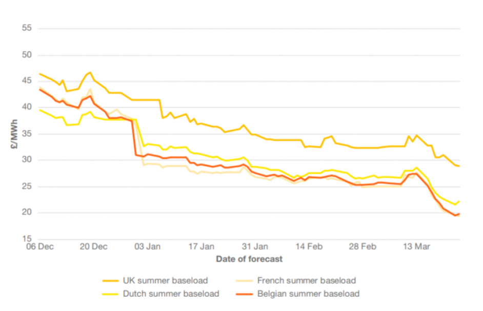 The trend of forward baseload prices for summer 2020. Image: National Grid ESO.