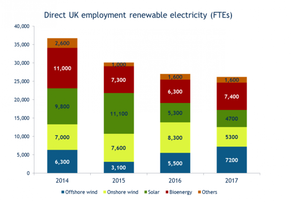 The number of jobs in UK renewable electricity has fallen by almost 30% since 2015. Image: Prospect