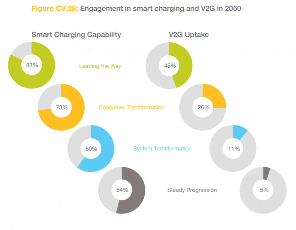The uptake of smart charging and V2G in 2050 across the scenarios. Image: National Grid ESO.